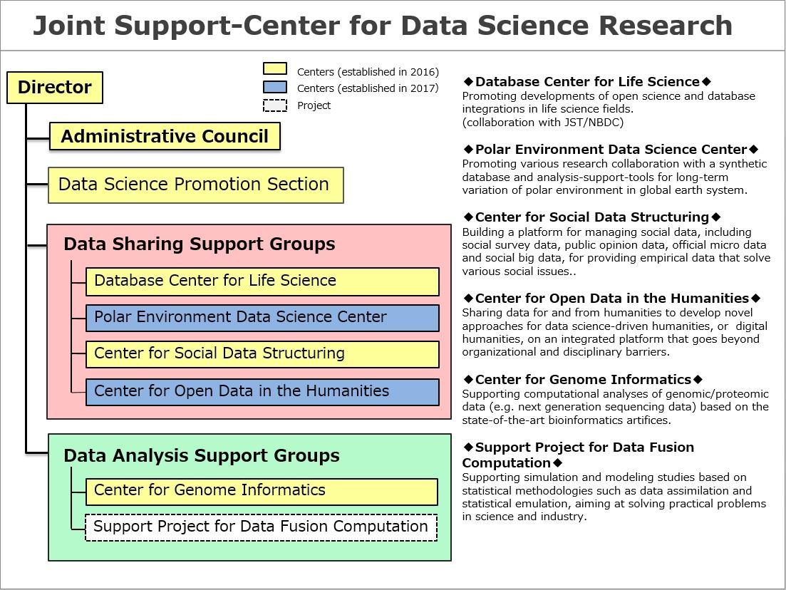 DS centers   データサイエンス...